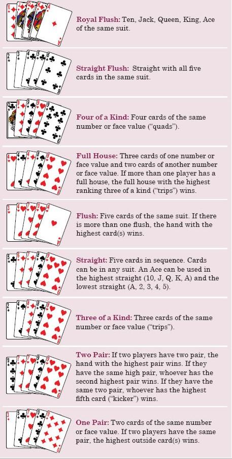 Omaha cards rules